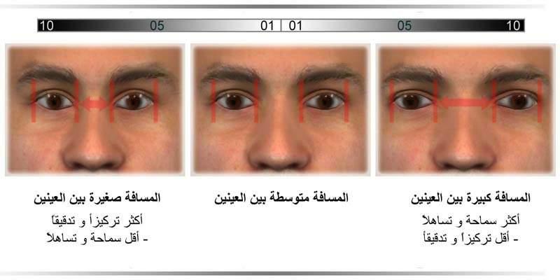 المسافة بين العينين