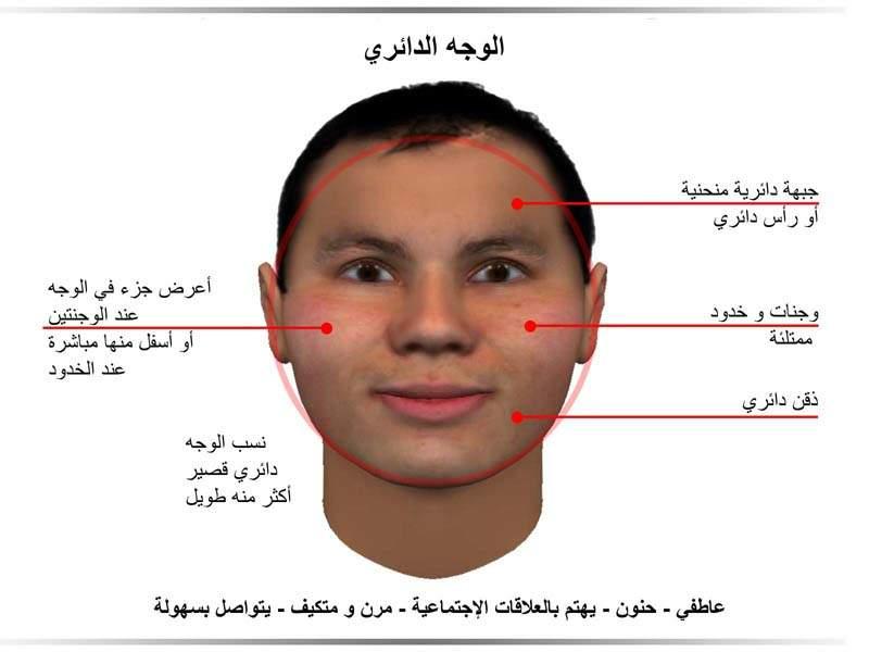 الفراسة الوجه الدائري
