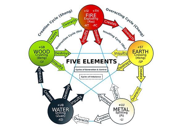 دورات وتوافقات العناصر الخمسة