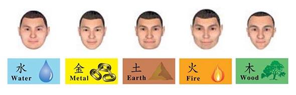 نمط الوجوه للعناصر الخمسة